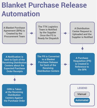 blanket-purchase-release-automation