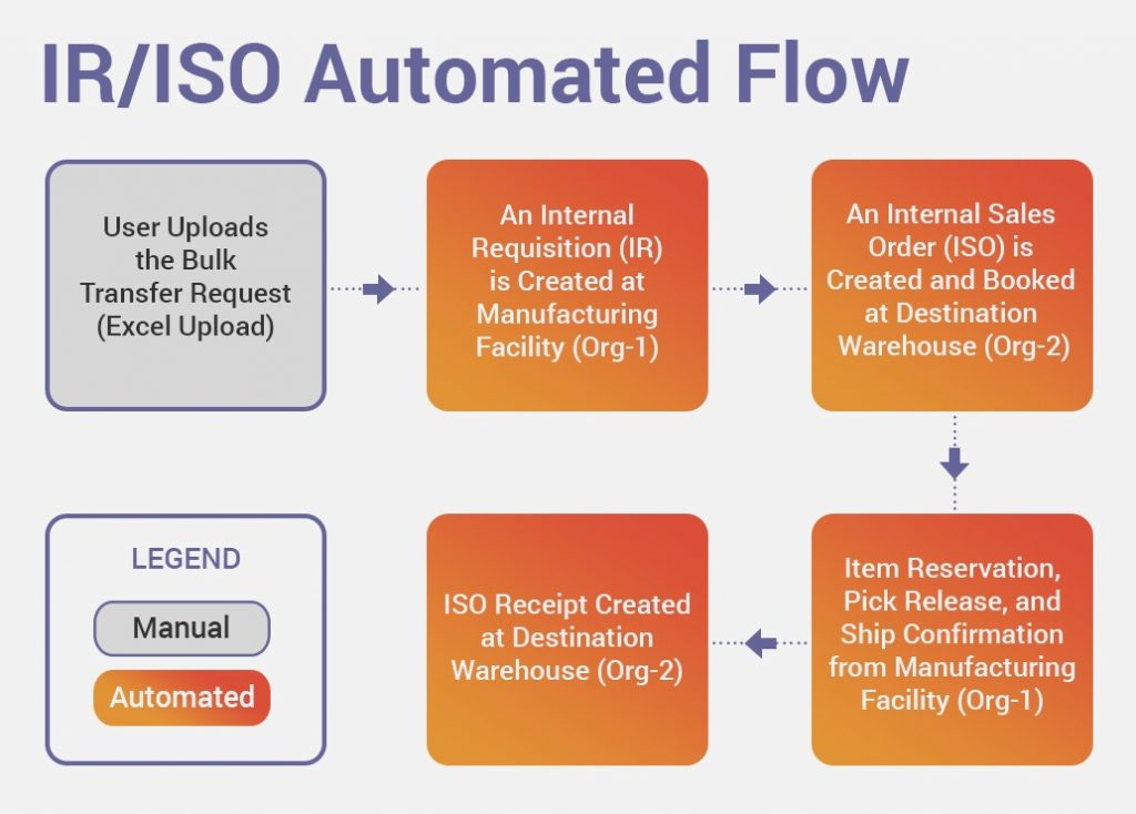 iriso-automated-flow
