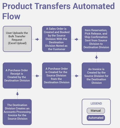 product-transfers-automated-flow-automation